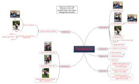 using mind maps as a teaching and learning tool to promote student here s an example of mind map a student created on a chapter associated clinical decision making regarding patient management
