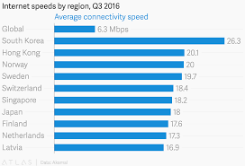 Internet Speed Chart World These Are The Places With The Fastest Internet In The World