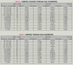 Threaded Insert Size Chart Drill Gage Chart Thread Gauge Chart Pdf Threaded Insert