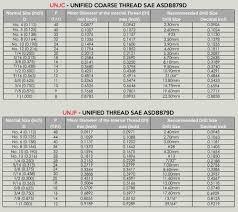 Drill Gauge Size Chart Drill Gage Chart Thread Gauge Chart Pdf Threaded Insert