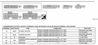 2011 Nissan Sentra Fuse Box Wiring Diagrams