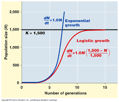 logistic growth curve image and