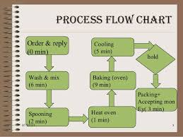Process Flow Diagram Operations Management