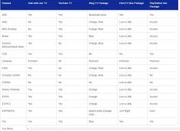 Streaming Tv Comparison Chart Streaming Services Comparison Chart Helps You Cut The Cord