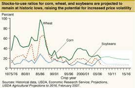 Wheat Price History Chart India Wheat Price Chart In India Www Bedowntowndaytona Com