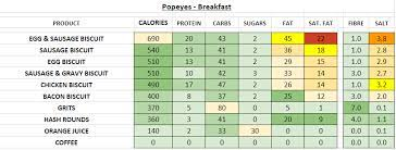popeyes nutrition information and