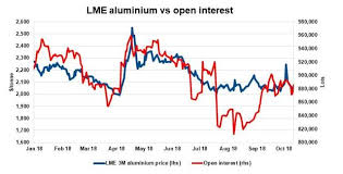 Aluminium Prices Lme Charts Is It Time To Buy The Metal Of The Future Ipath Series