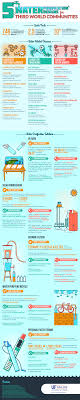 Purifying Drinking Water 25 Great Ways How To Purify Water For Drinking