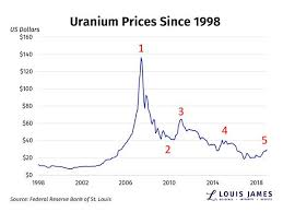 Kitco Iron Ore Price Charts Uranium A Better Speculation Than Gold Kitco News