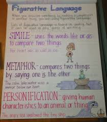 Characteristics Of Poetry Anchor Chart 31 Personification Anchor Chart Anta Expocoaching Co