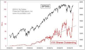 Vxx Stock Chart Tom Mcclellan Just Issued Major Warning About The Vix