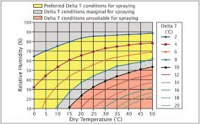Relative Humidity Chart Fahrenheit What Is Delta T And Why Is It Important For Spraying