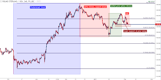 Gbp Jpy Technical Analysis Back And Forth Buyer Support