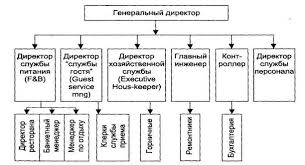 Реферат Организационная культура предприятия ru Рисунок 3 Структура управления небольшим отелем
