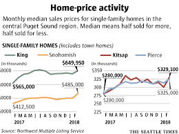 King County Median Home Price Chart New Home Price Highs 777 000 In Seattle 950 000 On The