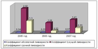 Дипломная работа Управление дебиторской и кредиторской  Для того чтобы получить более наглядное представление по данным таблицы 3 построена диаграмма на рисунке 4