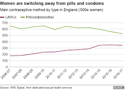 Birth Control Pill Types Chart Are Women Turning Their Back On The Pill Bbc News