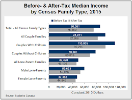 Average Tax Return By Income Chart Canada 2016 Census Highlights Factsheet 7