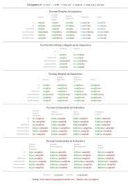 Spanish Conjugation Chart Cumplir