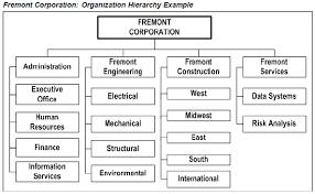 Defining Organization Hierarchies Oracleug