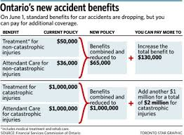 on june 1 basic benefits for injuries caused by car accidents are being reduced in ontario you can pay extra to keep them at the same level