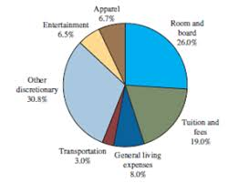 Budgeting Pie Chart Student Expenses The Following Pie Chart Presents The Chegg Com