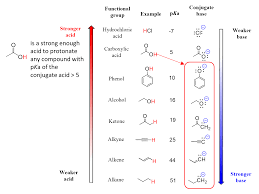 Strong Acid Chart How To Choose An Acid Or A Base To Protonate Or Deprotonate