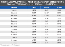 First Class Mail Postage Chart 2016 Usps Announces Postage Rate Decrease Starts April 10 2016
