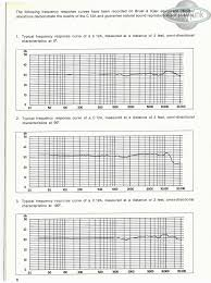 Akg C414 B Uls Frequency Response Chart Sound Bites A Very Rough Guide To The Akg C12 C414 Funky Junk