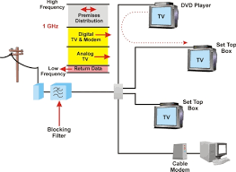 catv block diagram ireleast info block diagram of cable tv the wiring diagram wiring block