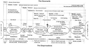 Dispensational Chart A Dispensational Chart By Timothy S Morton