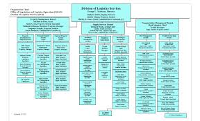 Microsoft Organizational Chart Template 005 Free Organizational Chart Templatelab Com Microsoft