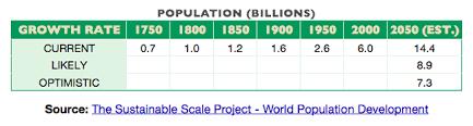 bio ua population growth essay growth table