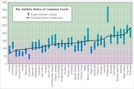 Food Viscosity Chart Fullness Factor Nutritiondata Com
