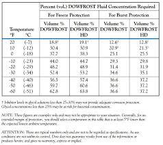 Propylene Glycol Specific Gravity Freezing Point Chart Propylene Glycol Freeze Point Chart Www Bedowntowndaytona Com