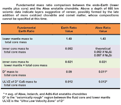 expressed as m ratios match quite precisely corresponding seismically determined parts of the earth as shown in the table at right