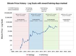 06 may 2024 23:09:26 utc. Making Money Using Bitcoin Halving Cycles By Sense And Cents Coinmonks Medium