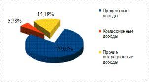 Анализ финансовой деятельности ОАО Акционерный коммерческий банк  Рисунок 14 Структура доходов в 2008 году