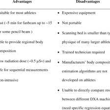 dxa for physique essment of athletes