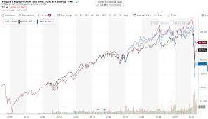 米国 株 高 配当 etf