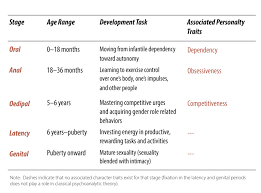 the psychodynamic perspective noba the psycho sexual stage model between birth and 18 months is the oral stage