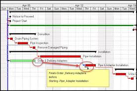 Create A Relationship Chart Creating Relationship Assignments On The Primavera P6 Gantt