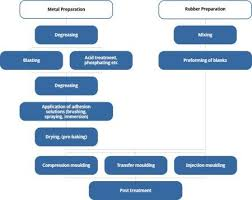 Flow Chart For Manufacturing Of Moulded Rubber Metal Parts