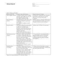 Endocrine Investigation