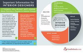 accredited online interior design programs. Interior Design Online Program Amazing Masters In Programs Mfa . 2017 Accredited