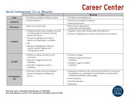 Curriculum Vitae Resume Inspiration Curriculum Vitae And Resume Difference Kubreeuforicco