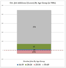 the gig economy is the new normal mauldin economics i ve written about this ongoing anomaly in previous letters since 2007 workers aged 55 and older have gained over 7 5 million jobs