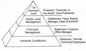 different levels of management in the form of a pyramid clip image002