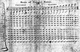 Abc Index; Early Clarinet Tutor