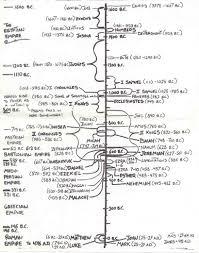 Nehemiah Timeline Chart Old Testament Chronology Chart